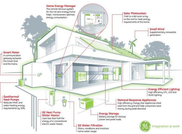 Laying The Foundation For Net Zero Energy Buildings